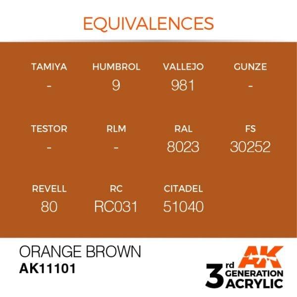 EQUIVALENCES-101