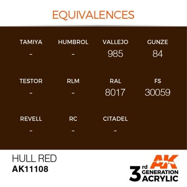 EQUIVALENCES-108