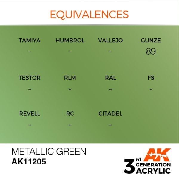 EQUIVALENCES-205