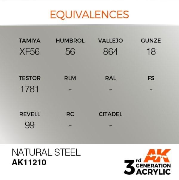 EQUIVALENCES-210