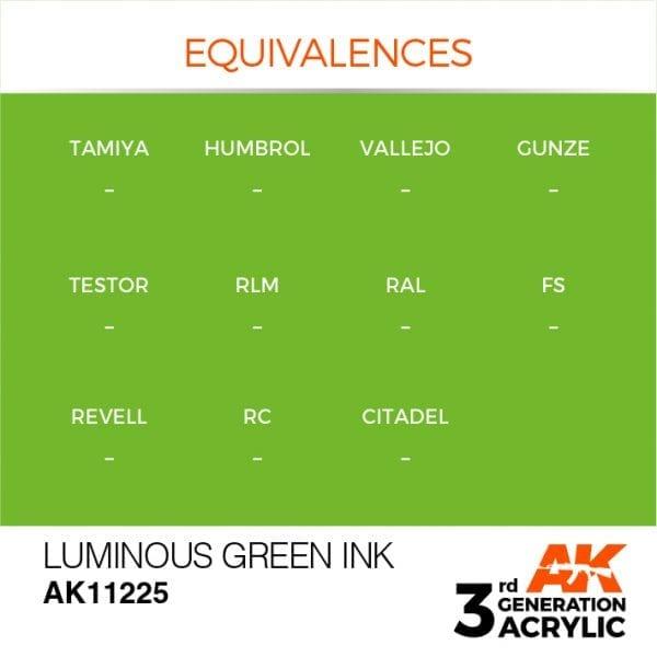EQUIVALENCES-225