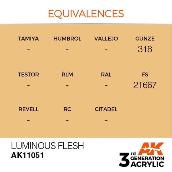 EQUIVALENCES-51
