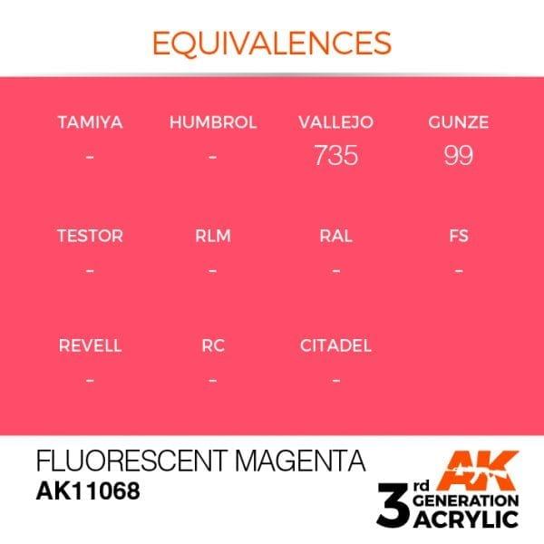 EQUIVALENCES-68
