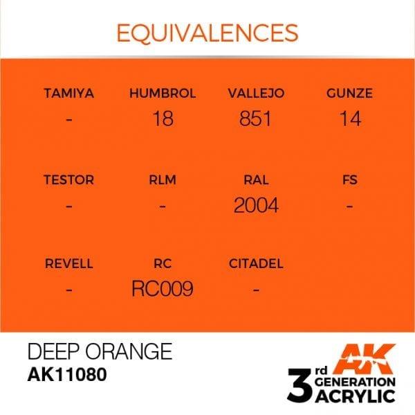EQUIVALENCES-80
