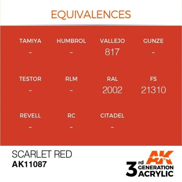 EQUIVALENCES-87