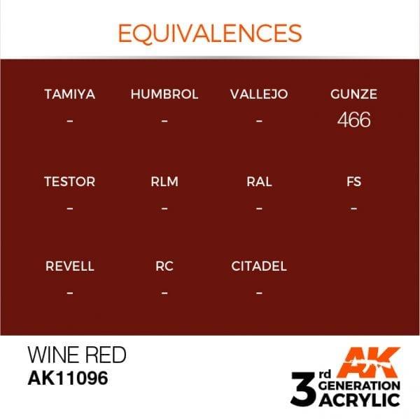 EQUIVALENCES-96