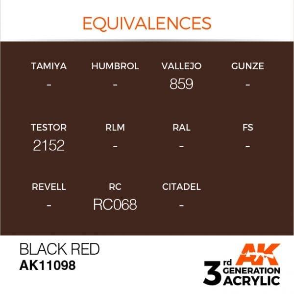 EQUIVALENCES-98
