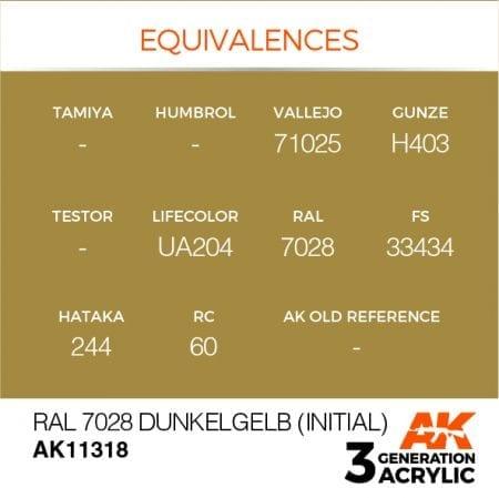 AK11318 RAL 7028 DUNKELGELB (INITIAL)